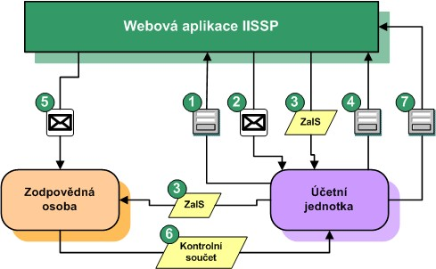 Schéma procesu registrace ZO